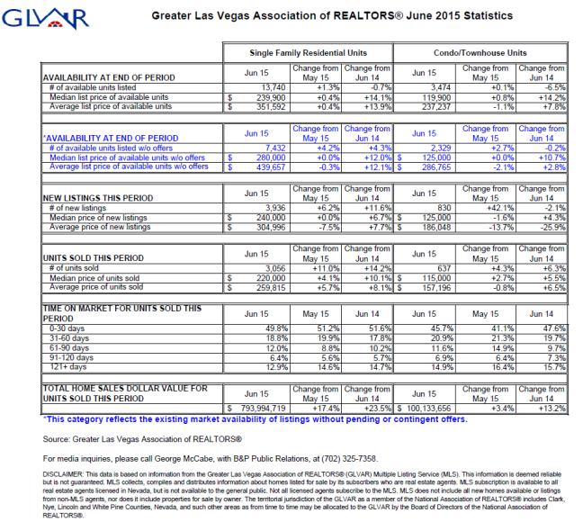GLVAR Real Estate Statistics, June 2015